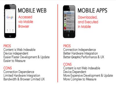 So sánh UX -  Mobile App vs Mobile Website - Lựa chọn nào tốt hơn