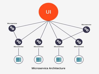 Mocroservices là gì và tác động của Microservices tới doanh nghiệp như thế nào?