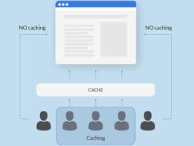 (Phần 2) Web Cache hoạt động như thế nào? Có các hình thức Caching nào?